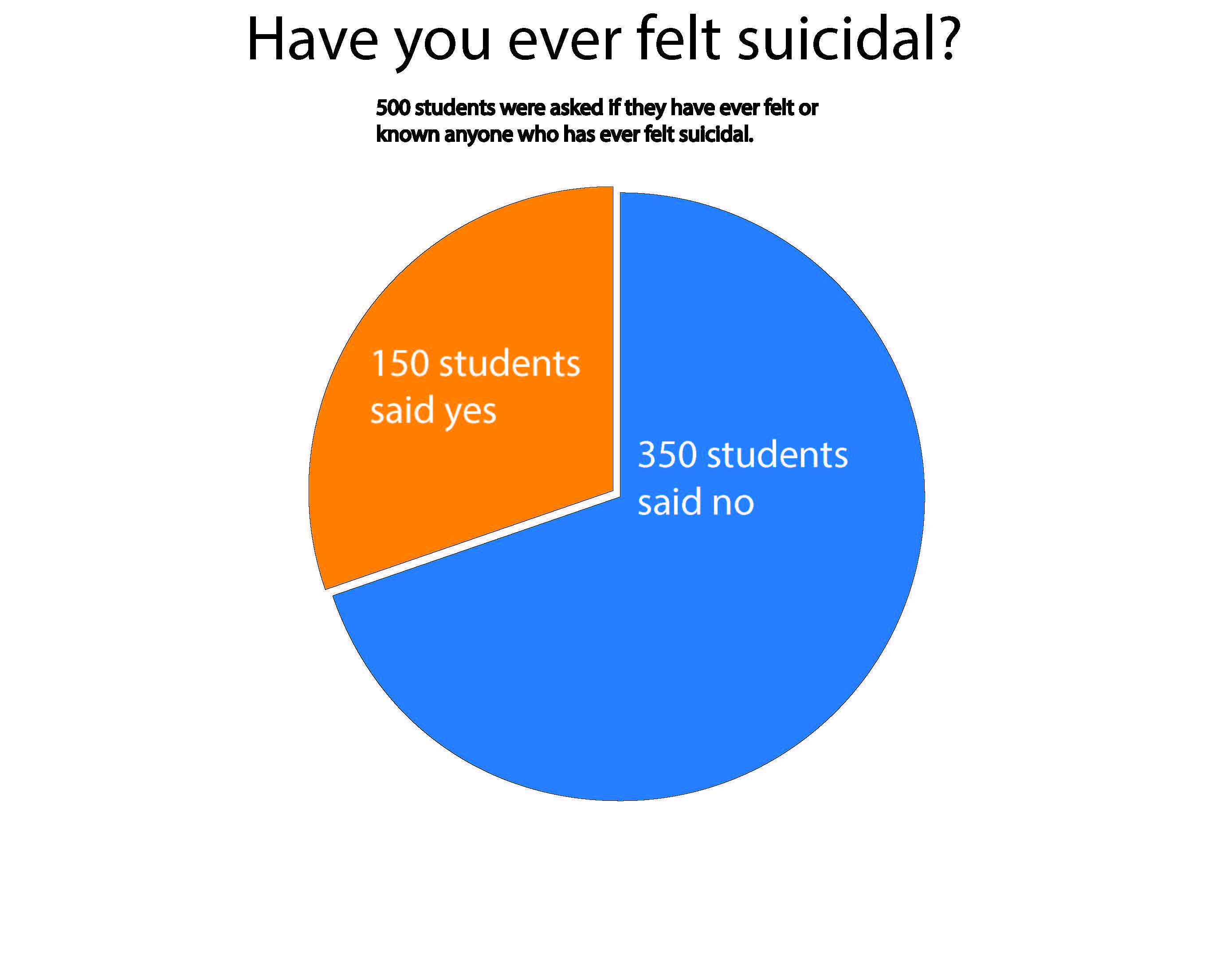 Suicide is now the second leading cause of death among college students