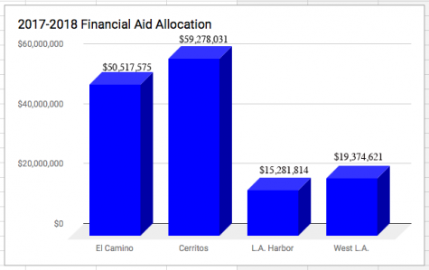 Comparing College's Financial Aid Allocations in 2017-2018