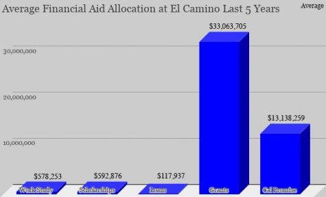 El Camino's Average Allocations Last 5 Years