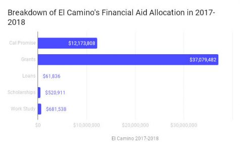 El Camino's Financial Aid Allocations in 2017-2018