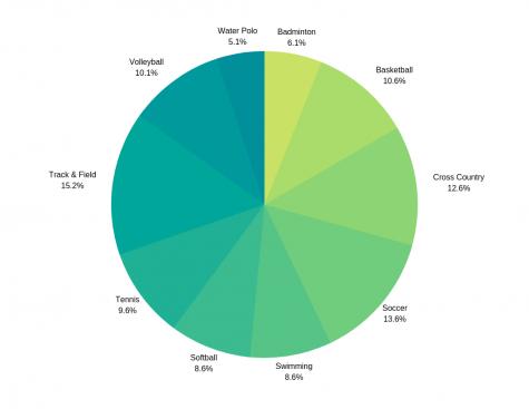 Percent break down for women athletes of 2016-2017
