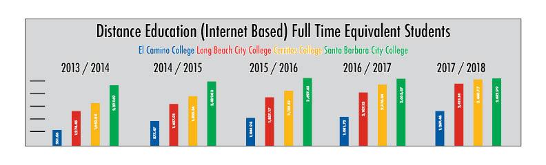 El Camino More Than Doubles Online Student Population El Camino